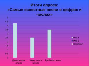 Итоги опроса: «Самые известные песни о цифрах и числах»