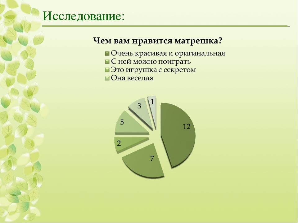 Исследование: