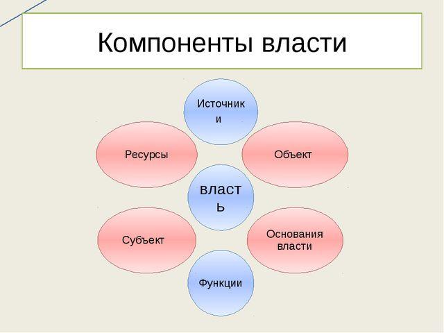 Компоненты власти