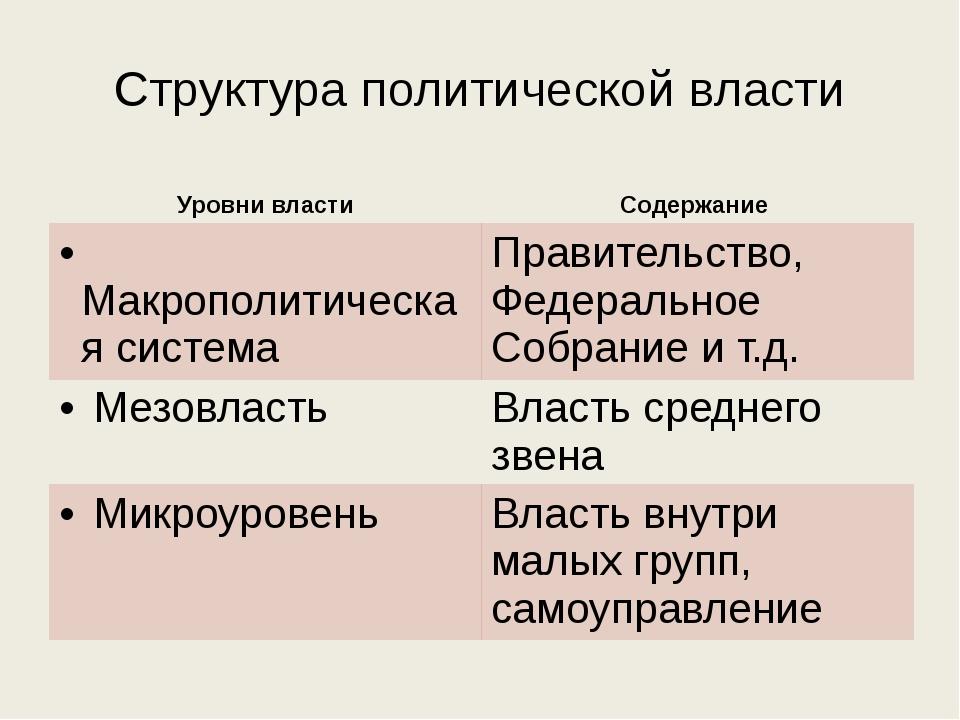 Структура политической власти Уровни власти Содержание Макрополитическая сист...