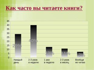 Как часто вы читаете книги? 40% 11% 7% 29% 13%