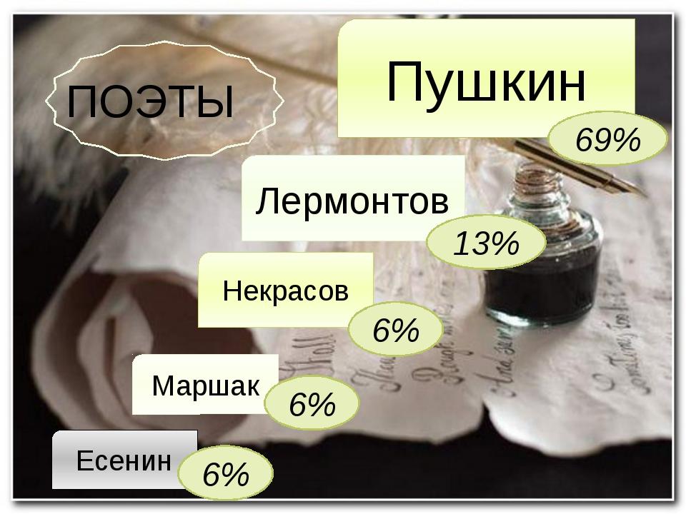 ПОЭТЫ Пушкин Лермонтов Некрасов Маршак Есенин 69% 13% 6% 6% 6%