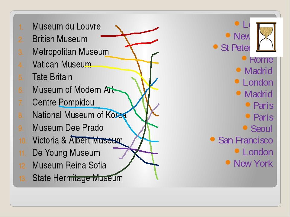 Museum du Louvre British Museum Metropolitan Museum Vatican Museum Tate Brita...