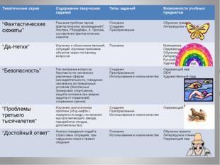 Тематические серии Содержание творческих заданий Типы заданий Возможности уч