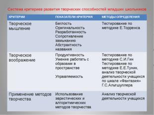 Система критериев развития творческих способностей младших школьников КРИТЕРИ