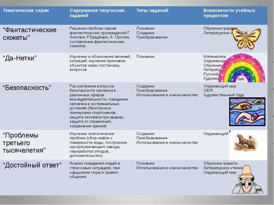 Тематические серии Содержание творческих заданий Типы заданий Возможности уч...