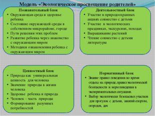 Модель «Экологическое просвещение родителей» Познавательный блок Окружающая с