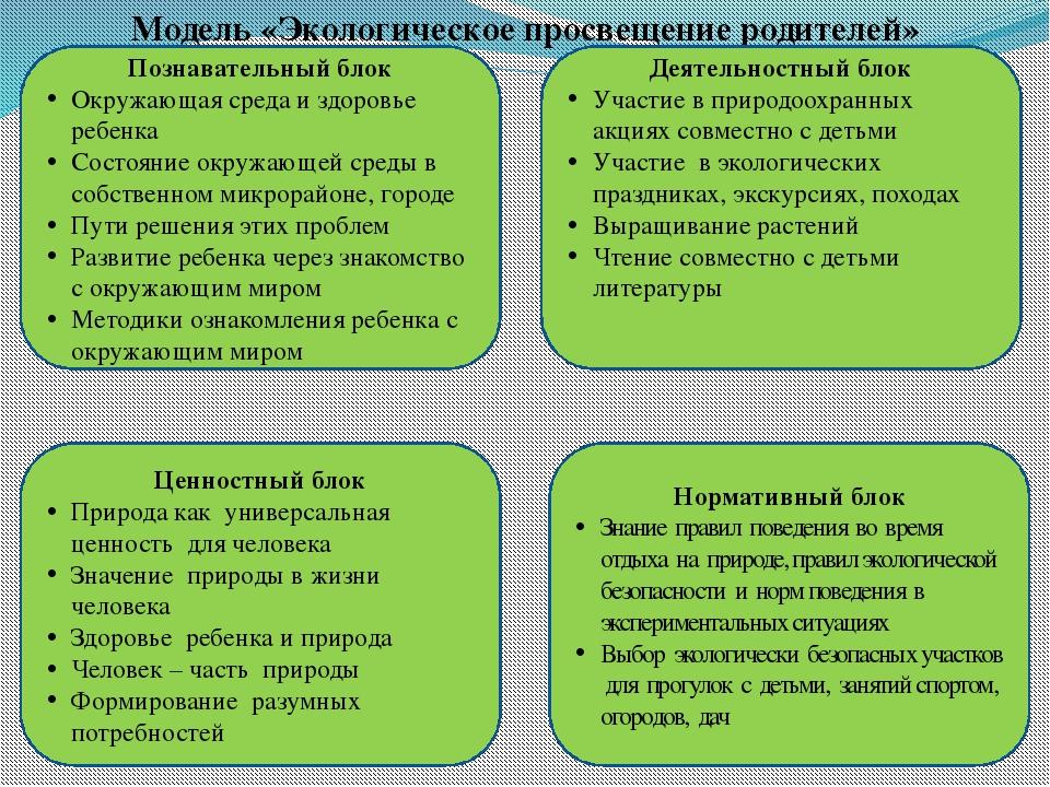 Модель «Экологическое просвещение родителей» Познавательный блок Окружающая с...