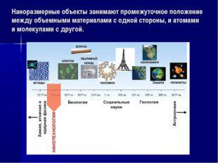 Наноразмерные объекты занимают промежуточное положение между объемными матери
