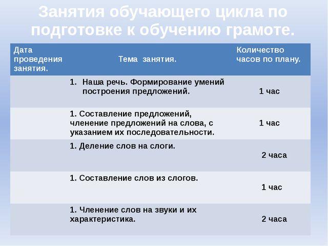 Занятия обучающего цикла по подготовке к обучению грамоте. Дата проведения за...