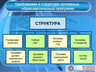 Требования к структуре основных образовательных программ СТРУКТУРА Учебный п