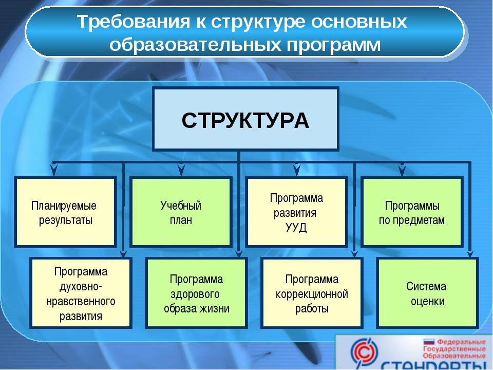 Требования к структуре основных образовательных программ СТРУКТУРА Учебный п...