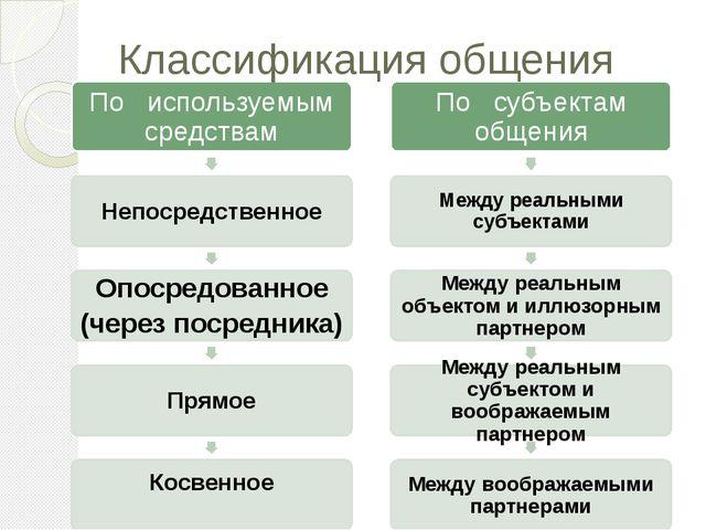 Классификация общения