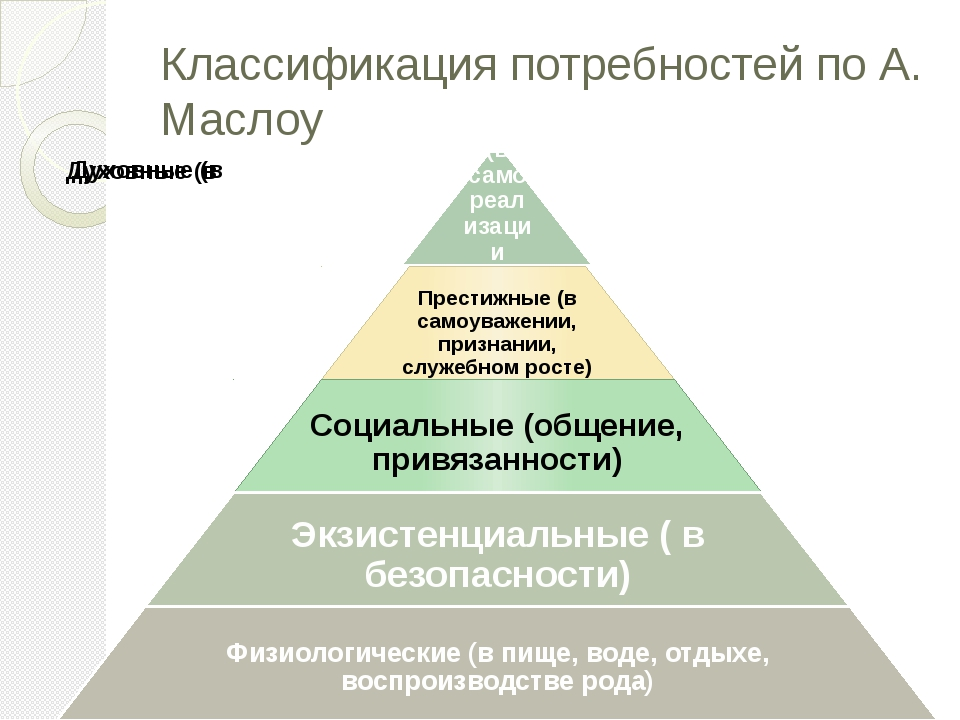 Классификация потребностей по А. Маслоу