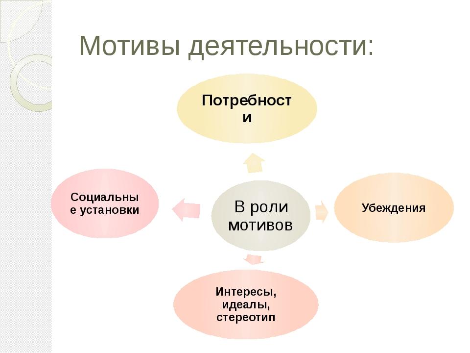 Мотивы деятельности:
