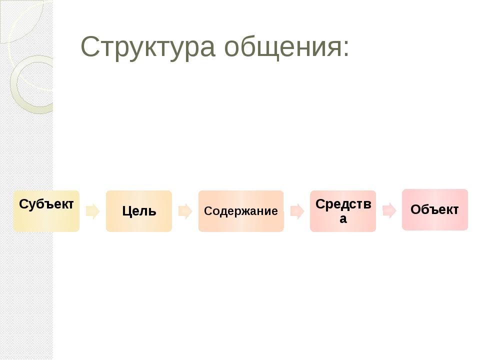 Структура общения: