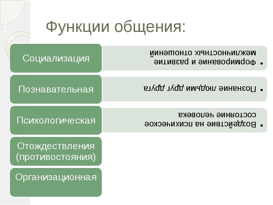 Функции общения: