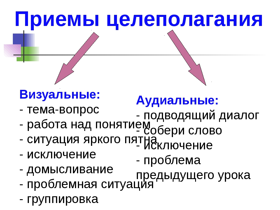 Приемы целеполагания  Визуальные: - тема-вопрос - работа над понятием - ситу...