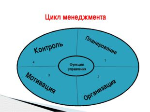 Цикл менеджмента ФФФФФ Функции управления Контроль Планирование 1 4 Организа