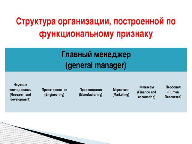 Структура организации, построенной по функциональному признаку Главныйменедже...