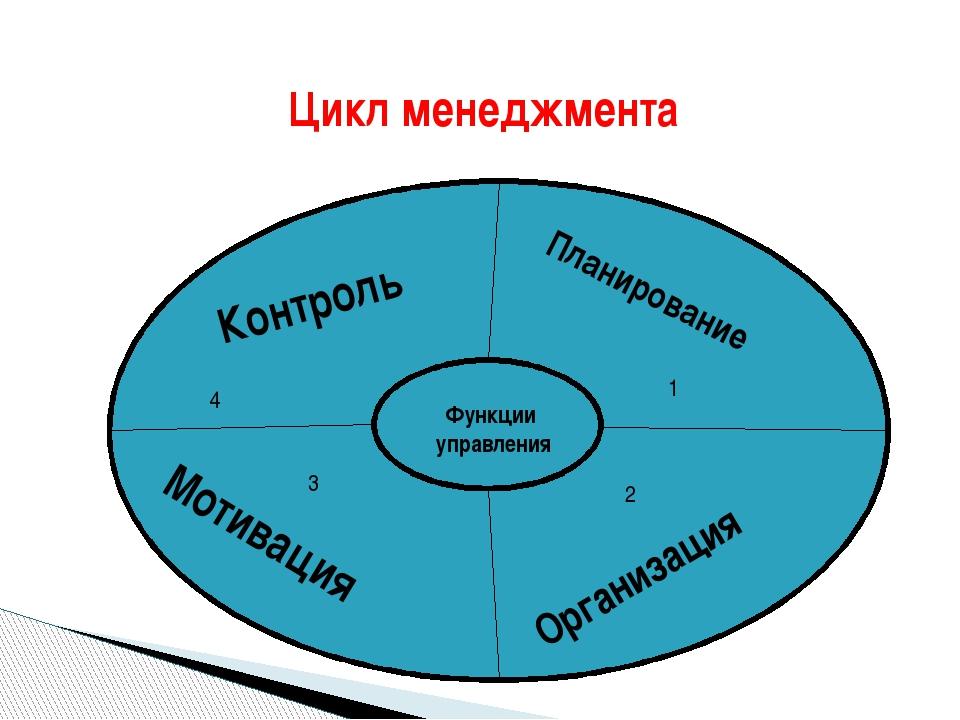 Цикл менеджмента ФФФФФ Функции управления Контроль Планирование 1 4 Организа...