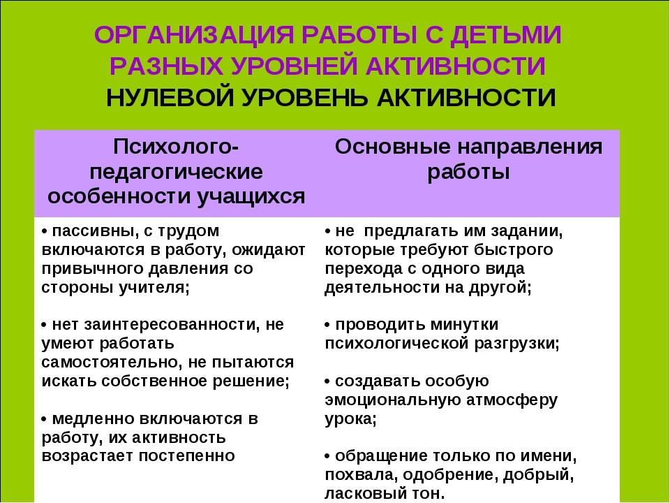 ОРГАНИЗАЦИЯ РАБОТЫ С ДЕТЬМИ РАЗНЫХ УРОВНЕЙ АКТИВНОСТИ НУЛЕВОЙ УРОВЕНЬ АКТИВНО...