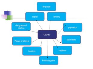 Country capital territory Geographical position language population Places of