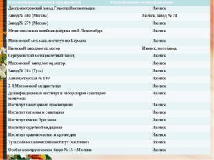 Наименование заводов и предприятийУстановленное местонахождение Днепропетров