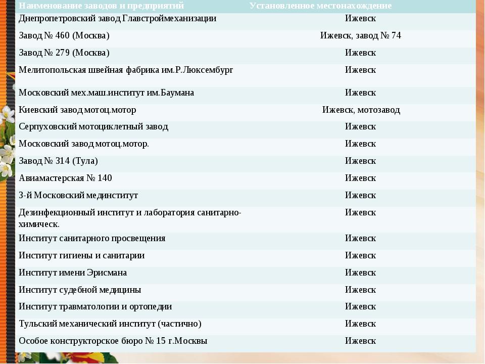 Наименование заводов и предприятийУстановленное местонахождение Днепропетров...