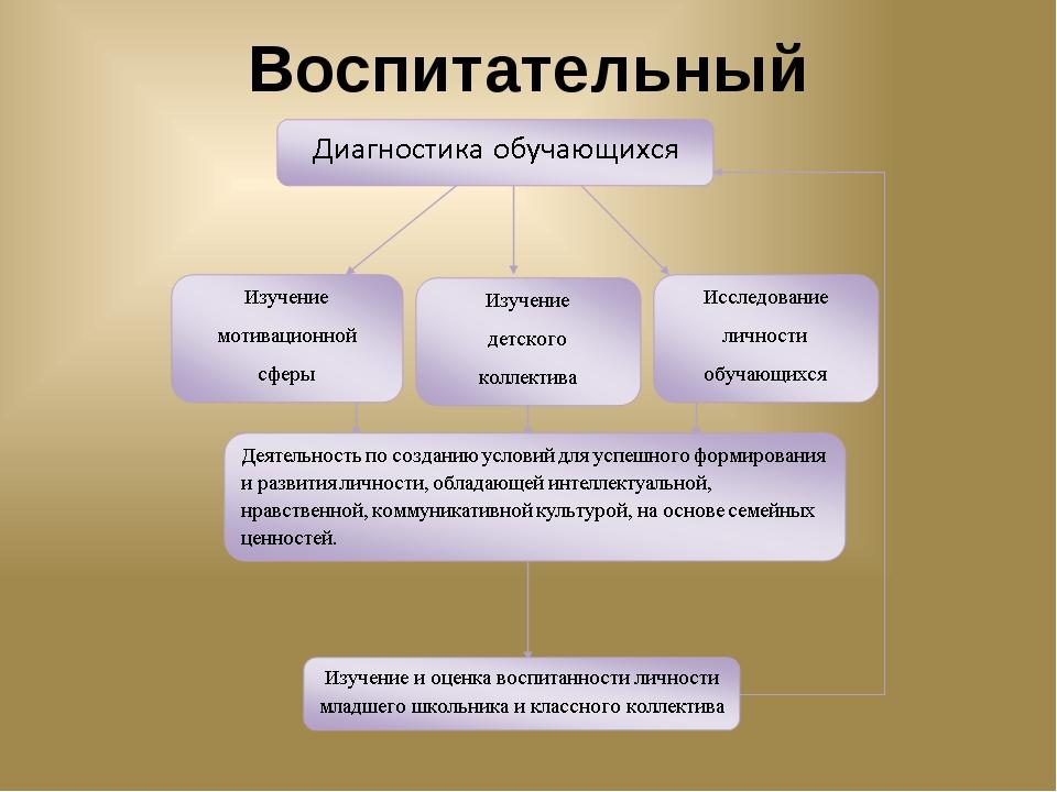 Воспитательный маршрут