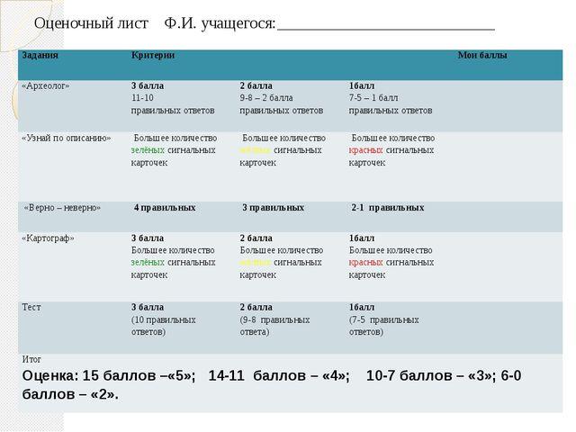Оценочный лист Ф.И. учащегося:___________________________ Задания Критерии Мо...