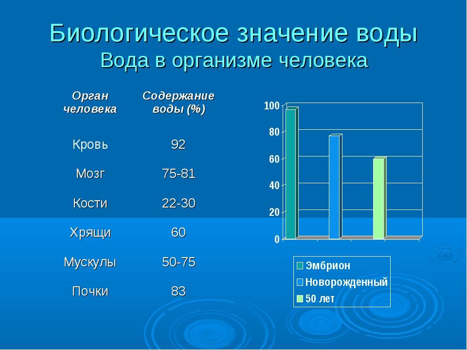 Биологическое значение воды Вода в организме человека Орган человекаСодержан...