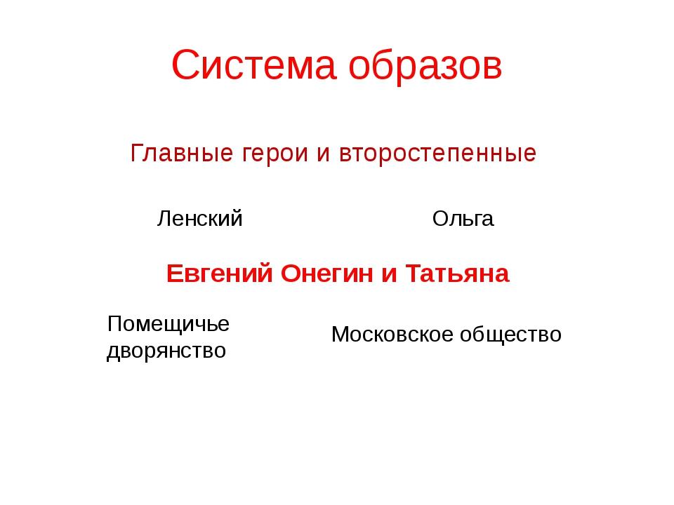 Система образов Главные герои и второстепенные Евгений Онегин и Татьяна Ленск...