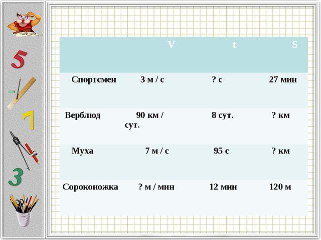 V t S Спортсмен 3 м / с ? с 27 мин Верблюд 90 км / сут. 8 сут. ? к...