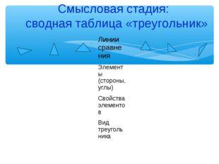 Смысловая стадия: сводная таблица «треугольник»  Линии сравнения Элеме
