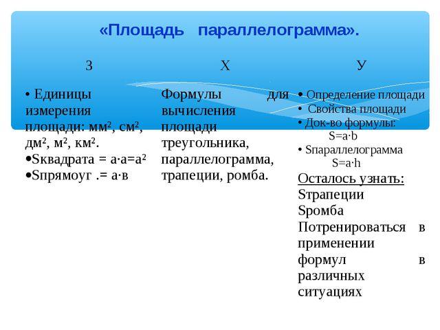 «Площадь параллелограмма». ЗХУ Единицы измерения площади: мм², см², дм², м...