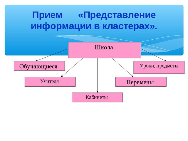 Прием «Представление информации в кластерах».