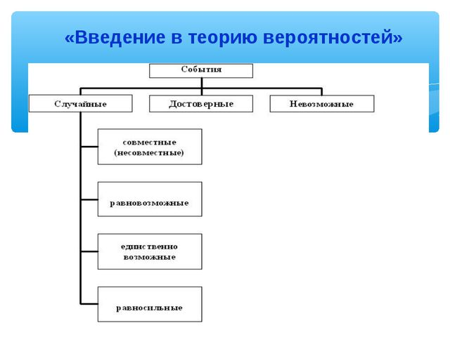 «Введение в теорию вероятностей»