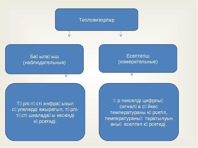 Тепловизорлар Бақылағыш (наблюдательные) Есептегіш (измерительные) Түрлі-түст...