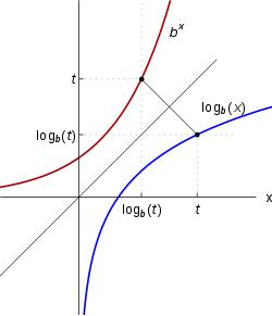 https://upload.wikimedia.org/wikipedia/commons/thumb/4/49/Logarithm_inversefunctiontoexp.svg/250px-Logarithm_inversefunctiontoexp.svg.png