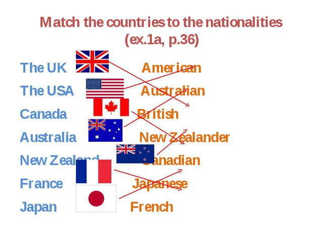Match the countries to the nationalities (ex.1a, p.36) The UK American The US...