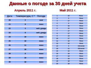 Данные о погоде за 30 дней учета Апрель 2011 г. Май 2011 г. ДатаТемпература,