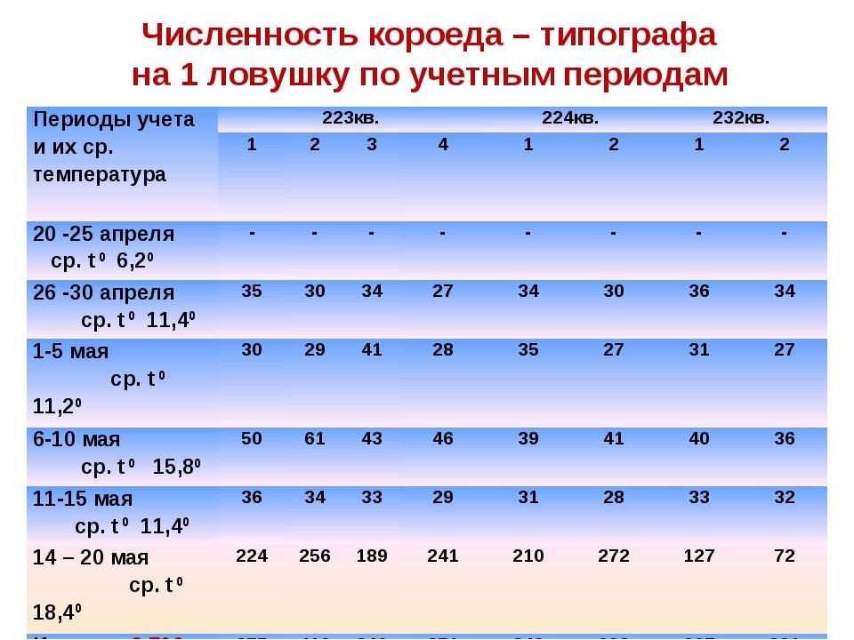 Численность короеда – типографа на 1 ловушку по учетным периодам Периоды учет...