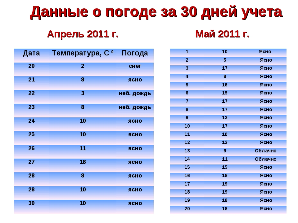Данные о погоде за 30 дней учета Апрель 2011 г. Май 2011 г. ДатаТемпература,...