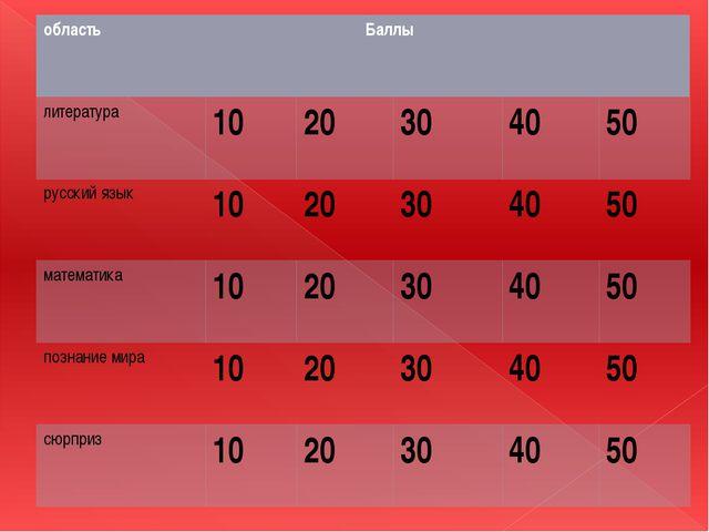 область Баллы литература 10 20 30 40 50 русский язык 10 20 30 40 50 математик...