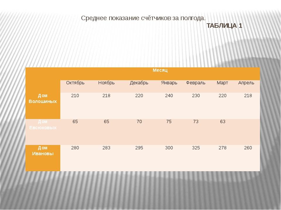 Среднее показание счётчиков за полгода. ТАБЛИЦА 1  Месяц Октябрь Ноябрь Дека...