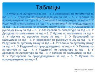 У Мухина по литературе за год – 3. У Алексеевой по математике за год – 5. У