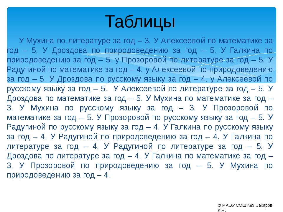 У Мухина по литературе за год – 3. У Алексеевой по математике за год – 5. У...