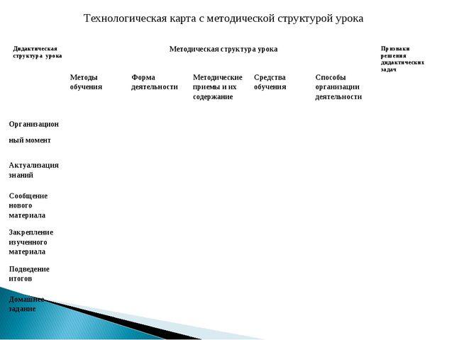 Технологическая карта с методической структурой урока  Дидактическая структу...