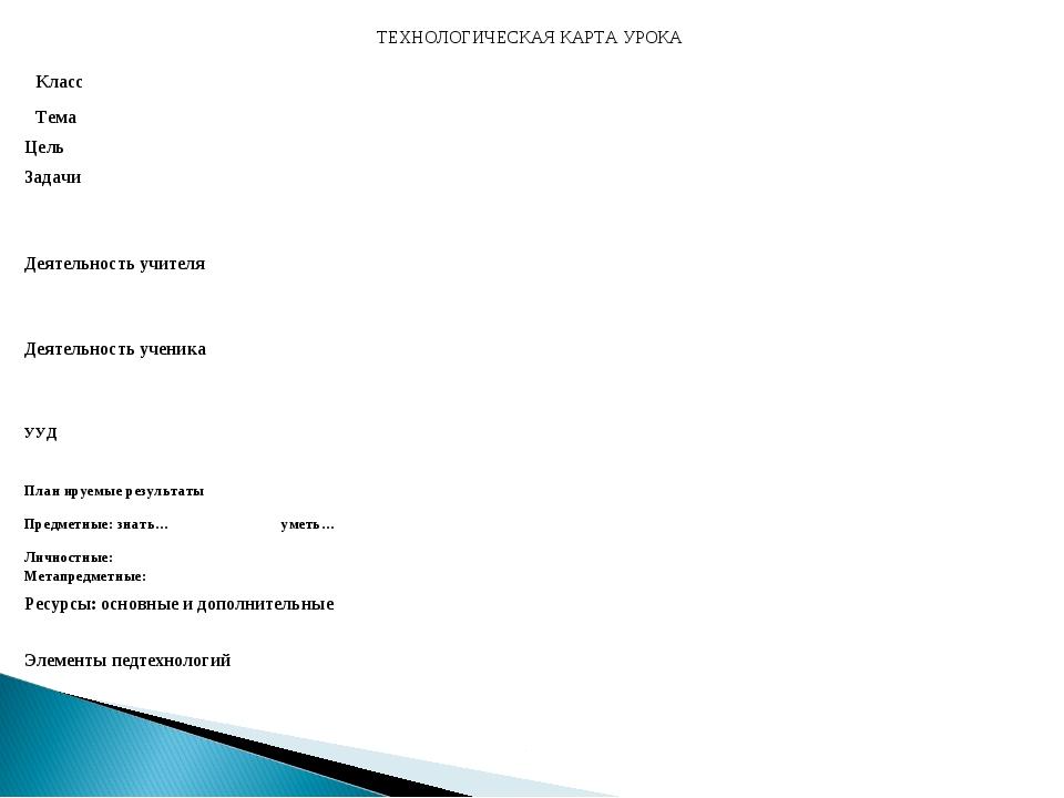 ТЕХНОЛОГИЧЕСКАЯ КАРТА УРОКА Класс Тема Цель Задачи Деятельность учителя...